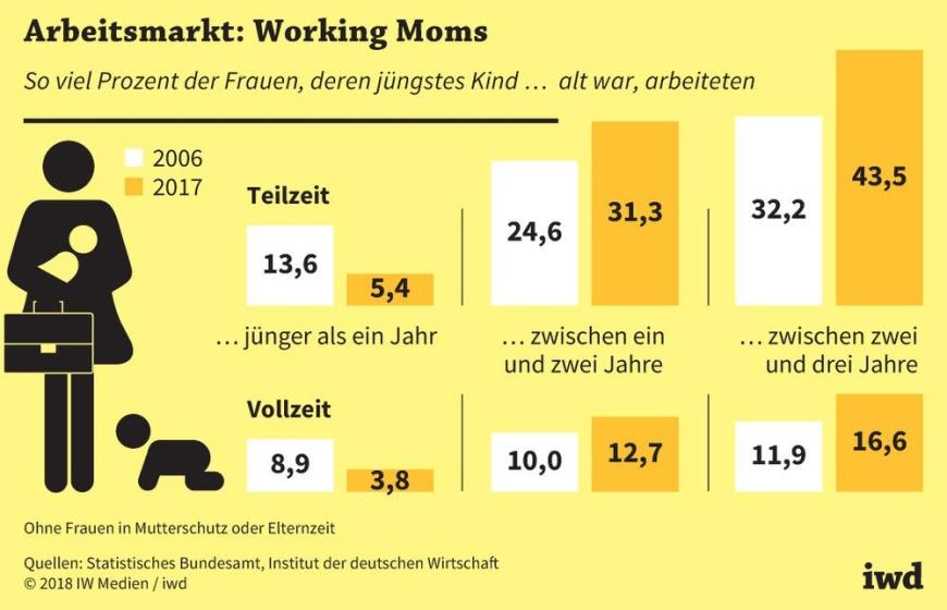 Arbeitsmarkt: Working Moms
