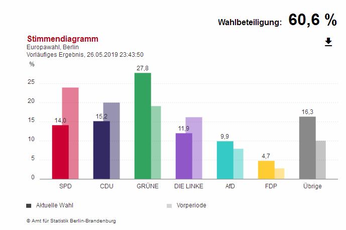 Ergebnis der Europawahl am 26.5.2019  in Berlin